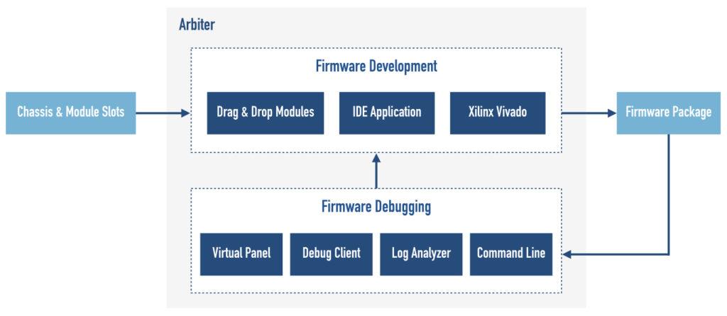 Arbiter – Firmware Generator