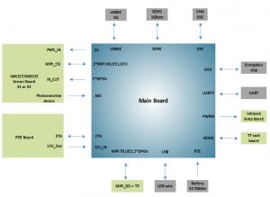 Product System Block Diagram